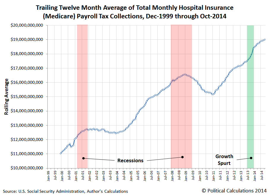 Trailing Twelve Month Average of Total Monthly Medicare Hospital Insurance Payroll Tax Collections, January 1999 through October 2014