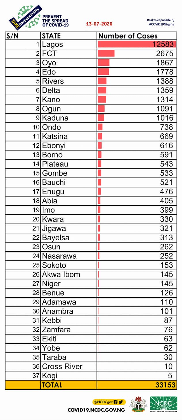 Nigeria has announced 595 new cases of COVID-19