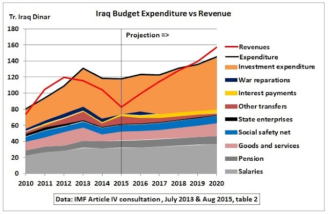 Iraq Budget Expenditure vs Revenue