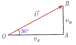 Finding vector components from magnitude and angle