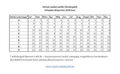 Német családi pótlék (Kindergeld) kifizetési időpontok 2020-ban
