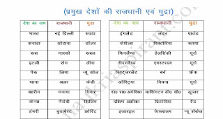 Static GK PDF in Hindi