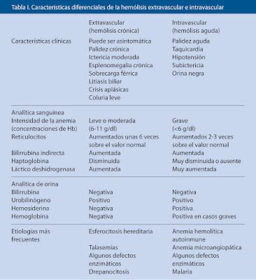 tabla uno caracteristicas
