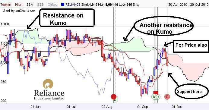 Ichimoku Chart of Reliance Industries
