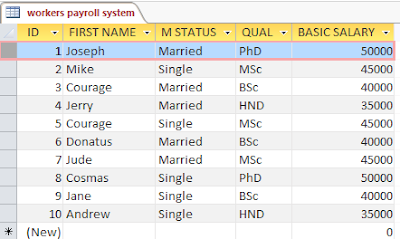 Sample payroll database for crosstab query analysis
