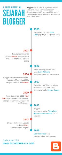Info grafis sejarah Blogger (secara singkat)