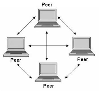 Topologi Peer To Peer