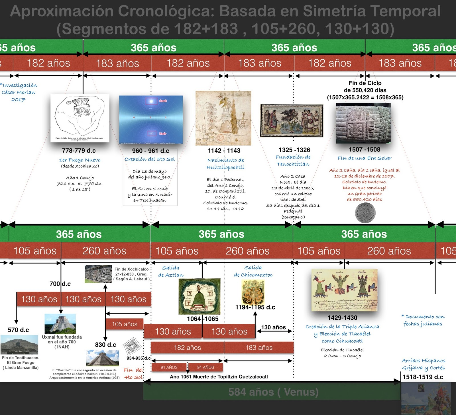 COVID-19, la Iglesia Católica Romana y el Mecanismo Calendárico Mexica<br><br>