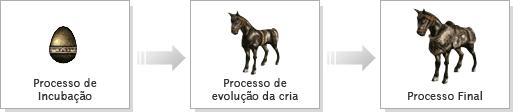 Processo de Evolução Montaria WYD