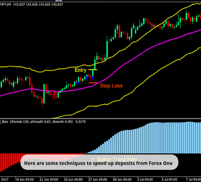 Skilled charting example forex
