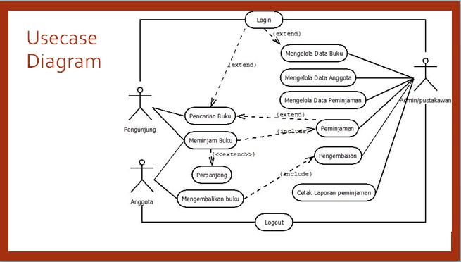 Bagaimana Merancang Pembuatan Aplikasi Sistem Perpustakaan Tutorialswb