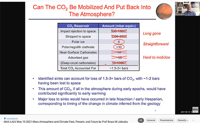 Can Martian CO2 be re-stabilized in the atmosphere? (Source: J. Kakosky, AIAA, May 15)