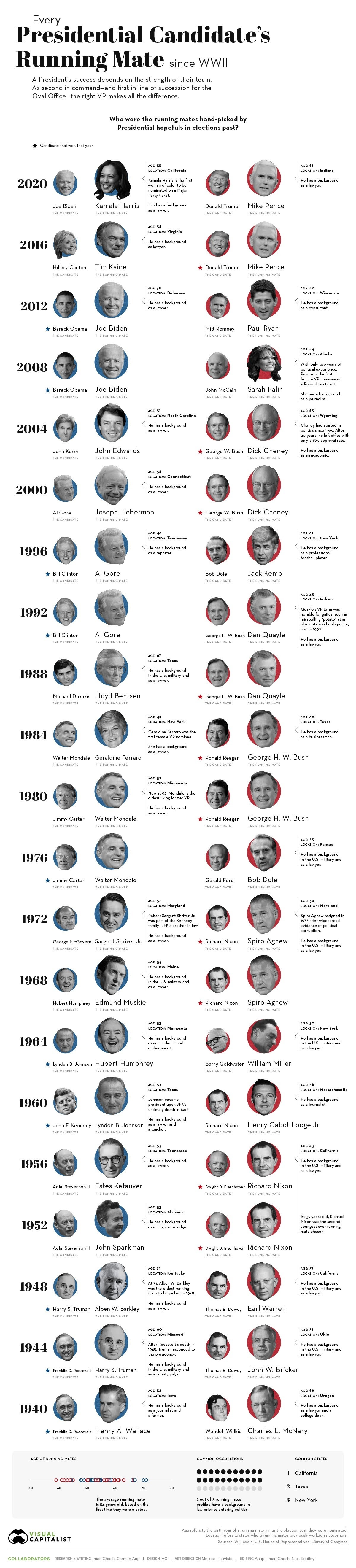 Every Presidential Candidate's Running Mate Since WWII #infographic