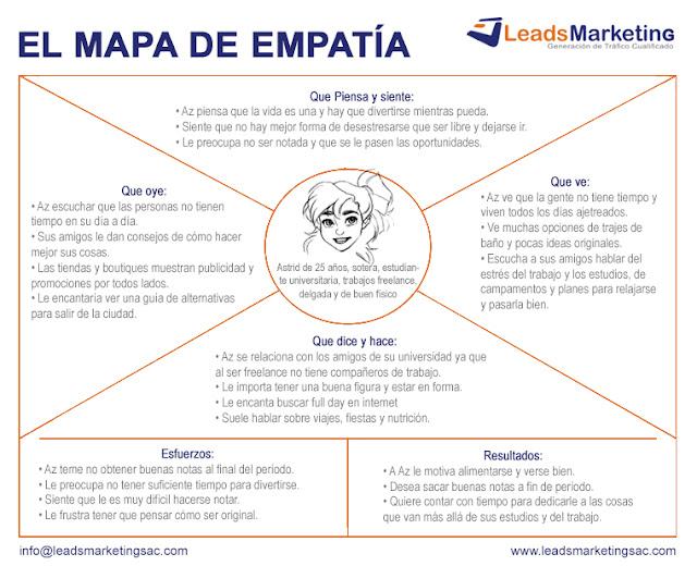 El Mapa de Empatía