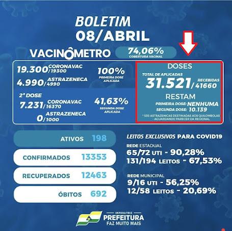 Imperatriz tem 10 mil doses de vacinas reservadas para segunda dose, por que não usar uma parte para vacinar a turma da primeira dose?