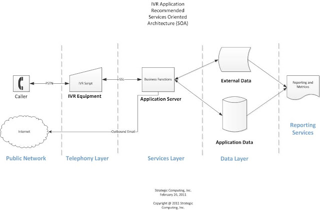 Reference Architecture for IVR Integration