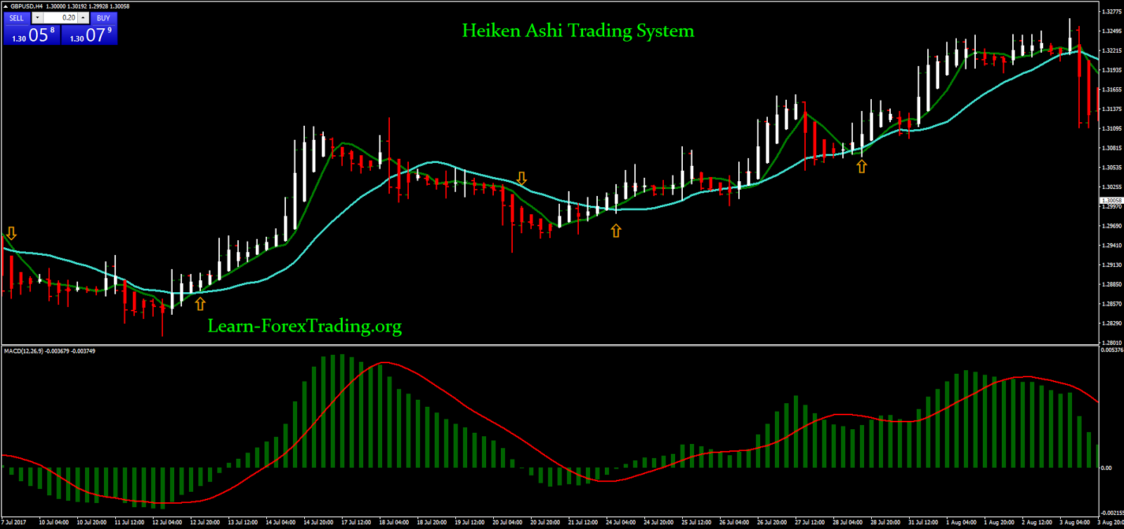 Heiken Ashi Trading System | Learn Forex Trading