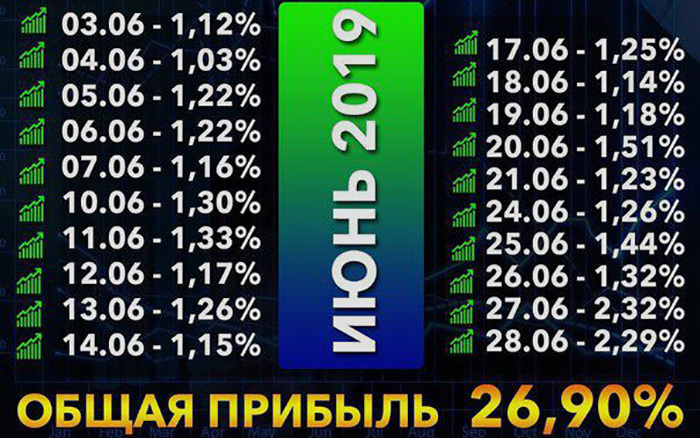 Новости от FX Trading Corporation