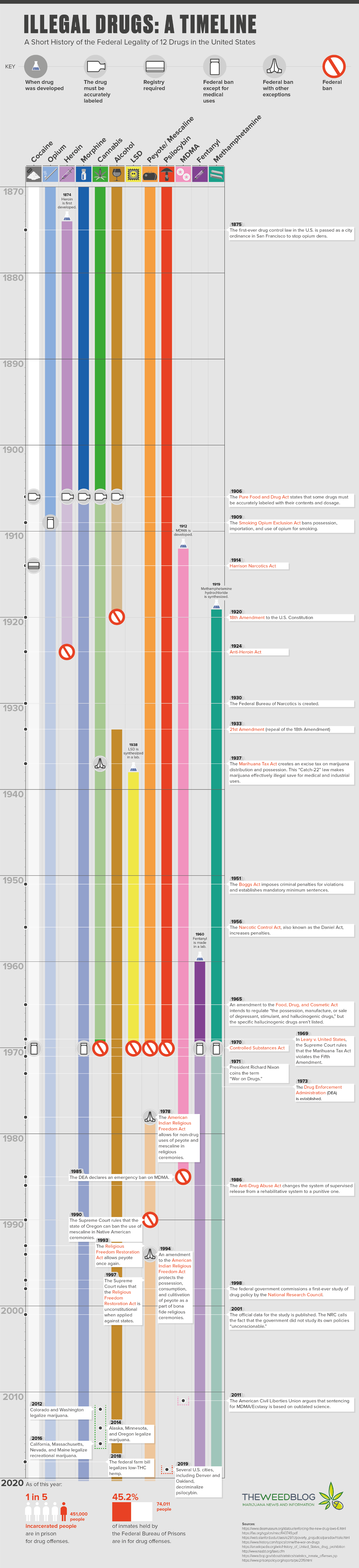 Illegal Drugs: a Timeline - a Short History of the Federal Legality of 12 Drugs in the United States #infographic