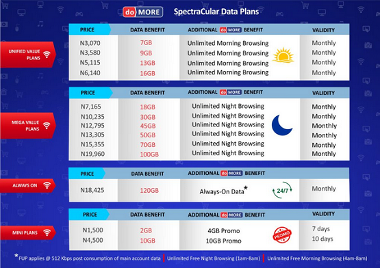 Spectranet Launches Spectracular Data Plan with Unlimited Browsing