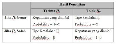Tabel pengujian hipotesa