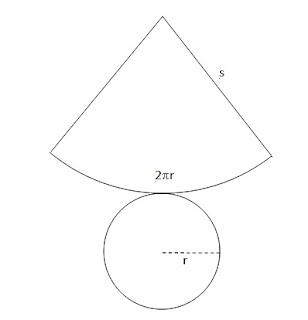 ... lingkaran dengan jari-jari garis pelukisnya (s) dan panjang busurnya  sama dengan panjang keliling alasnya. Salah satu bentuk dari jaring-jaring  kerucut ... 99b77b0b95