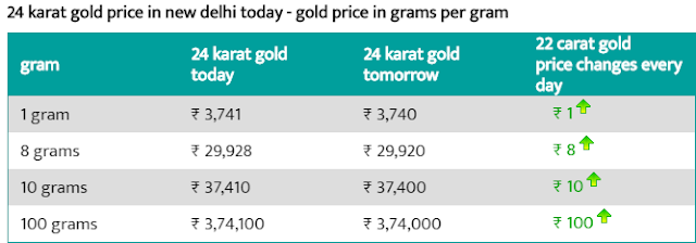 Today 8 August 24 carat gold price per gram  Delhi