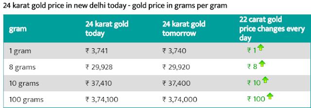 Today 8 August 24 carat gold price per gram  Delhi