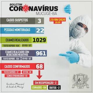 Mucugê confirmou mais um caso de Covid-19; total ativo chega a dois