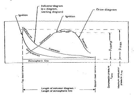 MEO Class IV Exam: Indicator Diagram and Draw Card