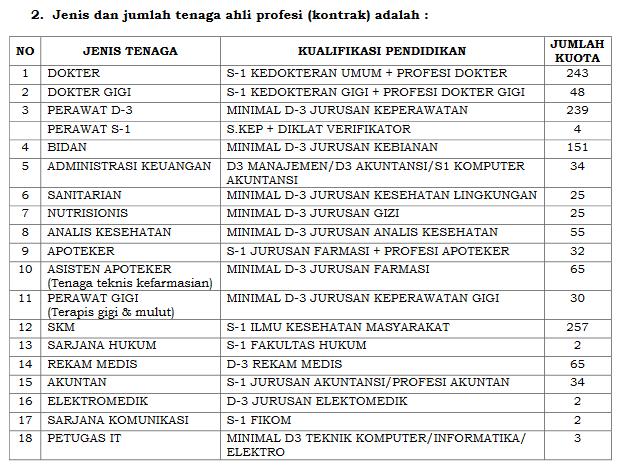 Lowongan Kerja Dinas Kesehatan Kota Bandung