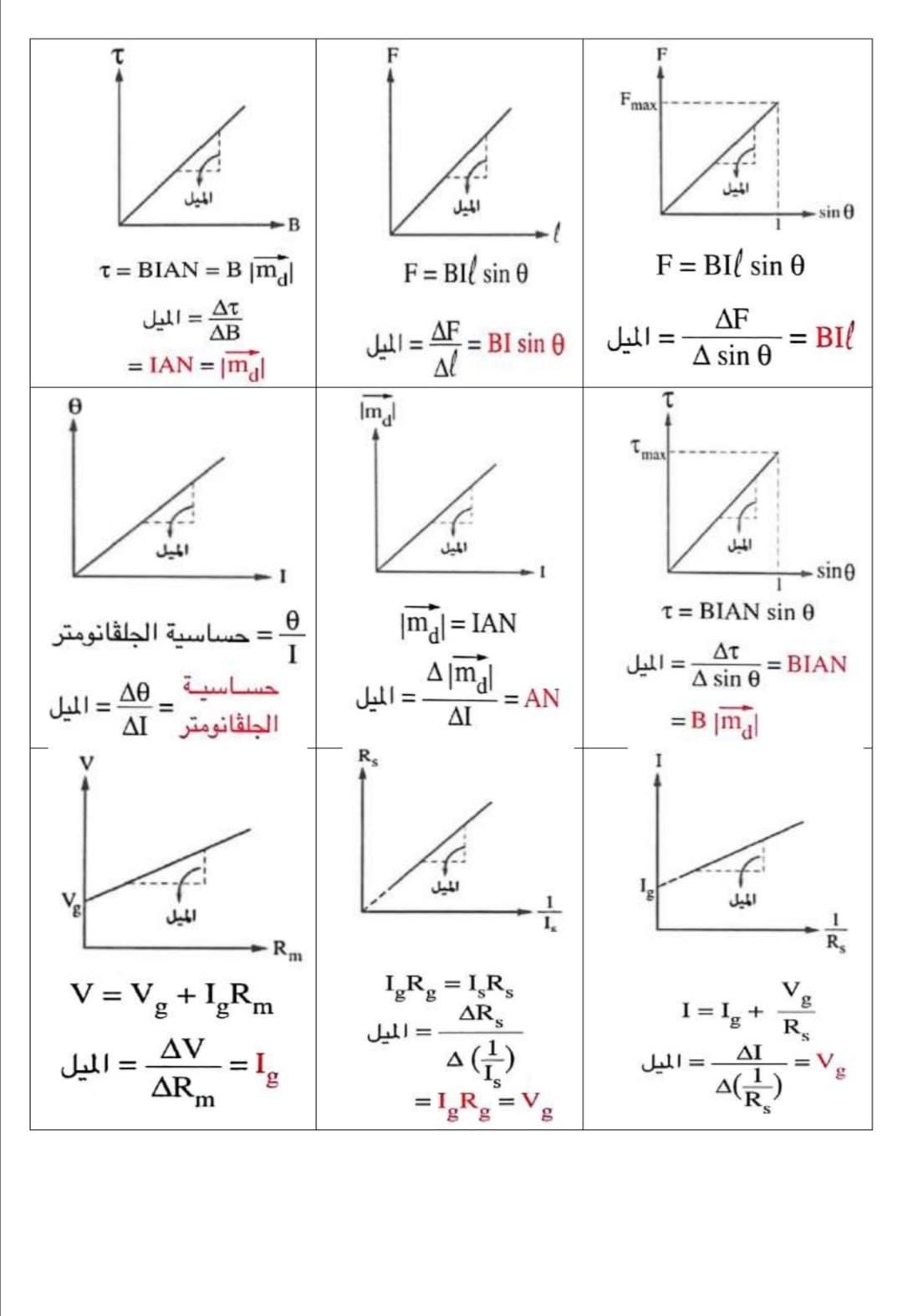 الرسوم البيانية لمنهج الفيزياء للثانوية العامة - صفحة 2 5--
