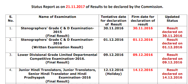 Status Report as on 21.11.2017 of Results to be declared by the SSC