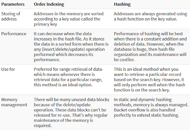 Comparison Between Ordered Indexing and Hashing