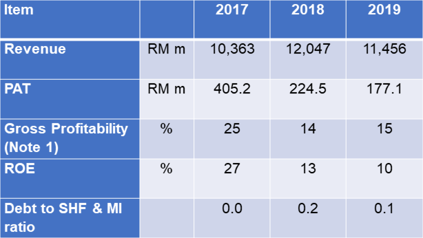 Petron Malaysia Past 3 years Performance
