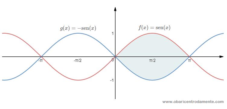 Área entre as curvas f(x) e g(x)