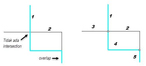 Editing Fitur pada ArcGIS (Tingkat Lanjut) - Planarize line