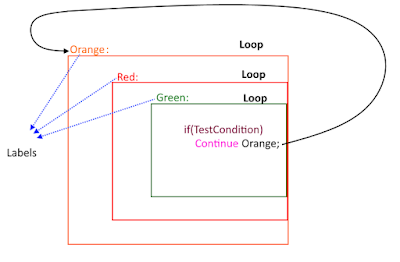 labeled continue statements