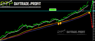 sp 500 technical analysis