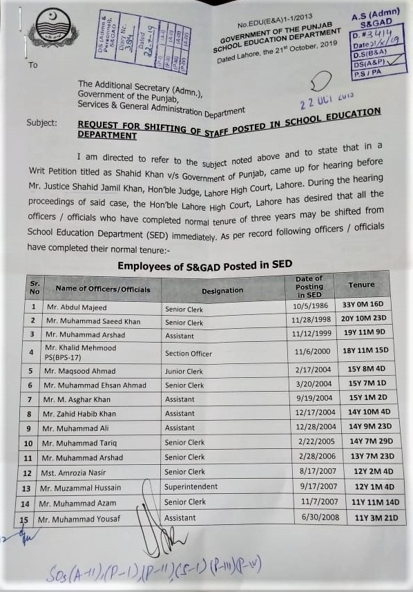 SHIFTING OF STAFF IN SCHOOL EDUCATION DEPARTMENT FROM S&GAD