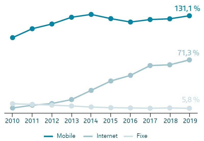 taux-penetration-mobile-fixe-internet-2019