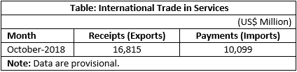 India's International Trade in Services for October 2018