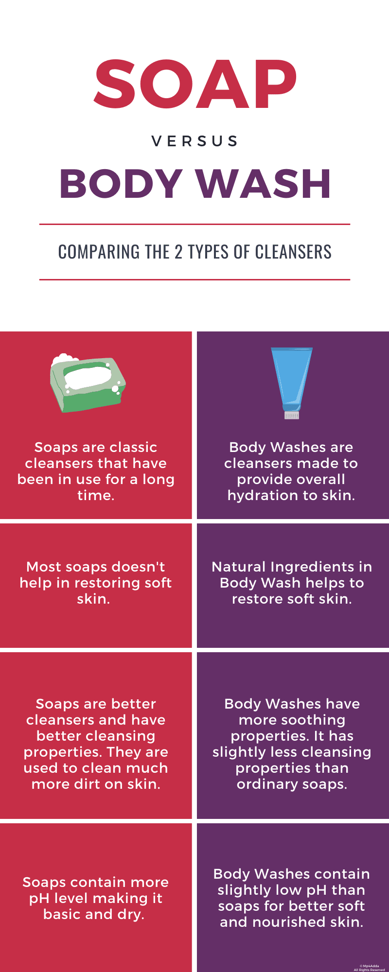 Soap vs Body Wash Infographic