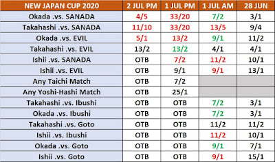 New Japan Cup 2020 Betting