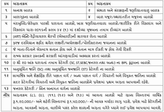 RTE Gujarat 2021-22 એડમિશન ની તારીખ, ફોર્મ અને દસ્તાવેજ ની વિગતો જાણો