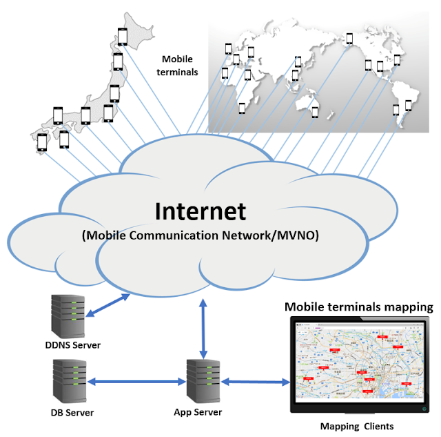 多数移動体位置監視モデルの概要図
