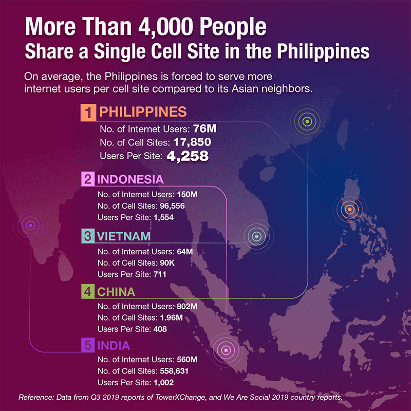 Report: A single cell site in the Philippines is being shared by more than 4,000 people
