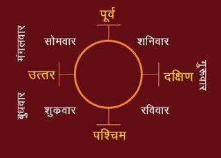 Disha Shool Aur Upay in Hindi