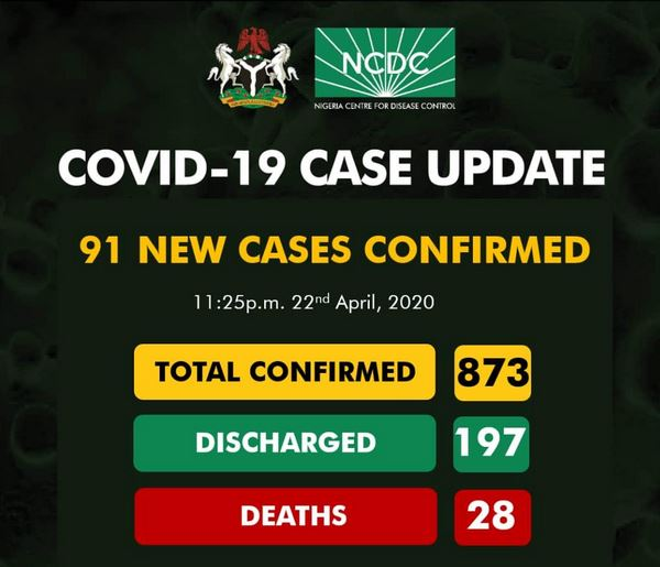 nigeria-coronavirus-confirmed-cases