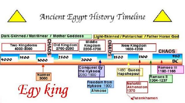 Egyptian Dynasties timeline